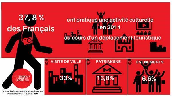 Tourisme en France - DGE