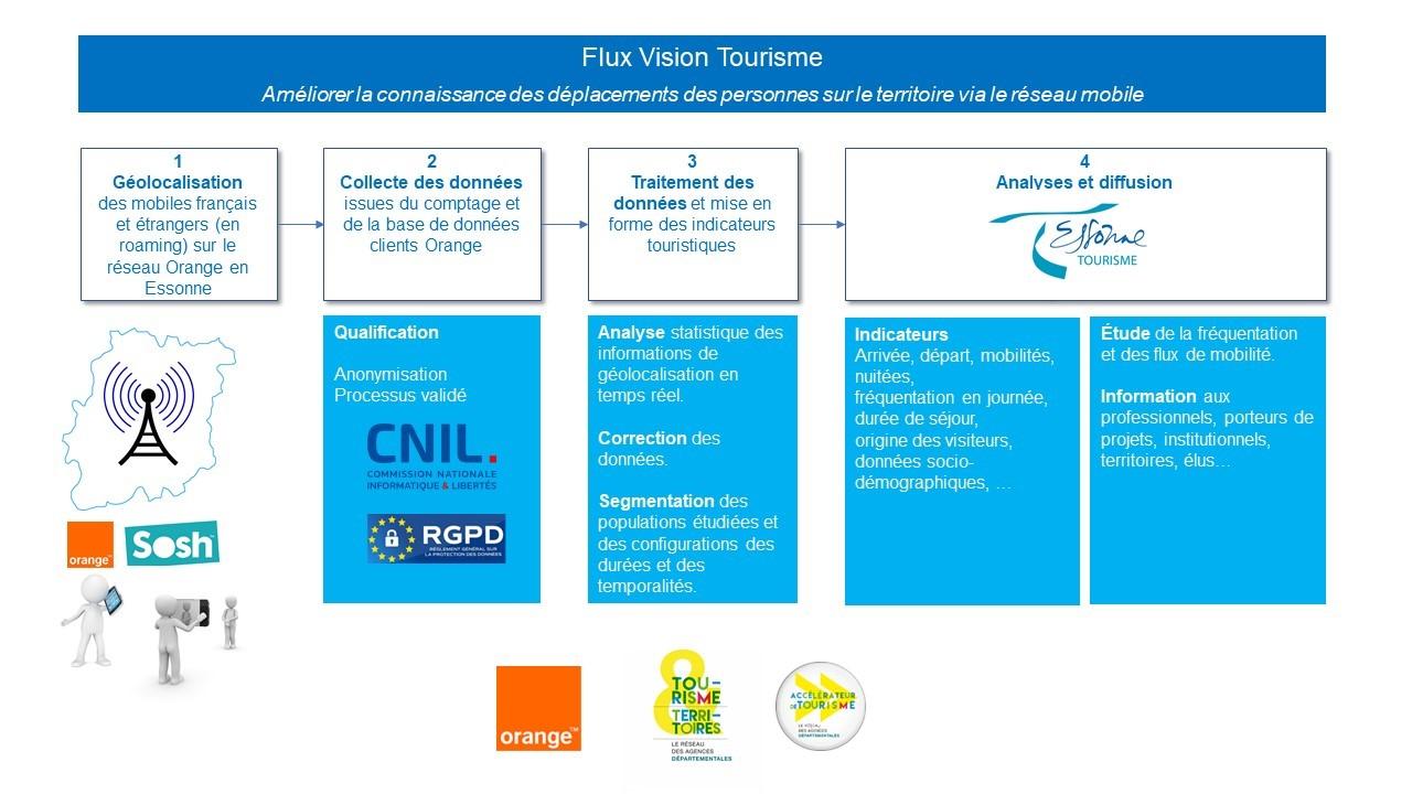 Flux Vision - Tourisme Essonne